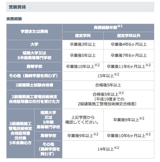 一級建築施工管理技士受験資格1